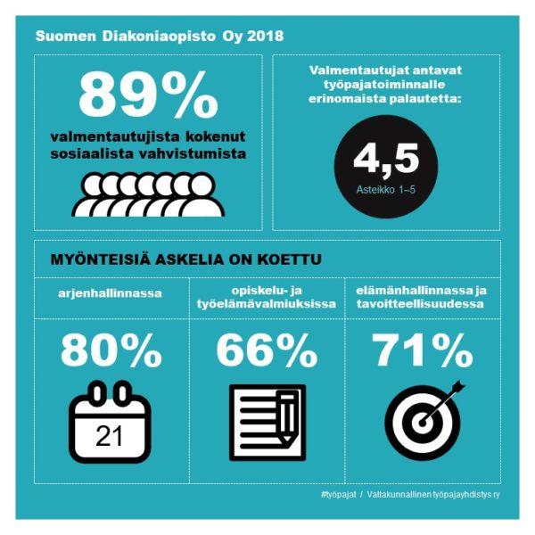 Työpaja infograafi